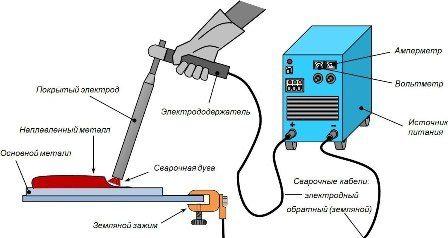 азы электросварки