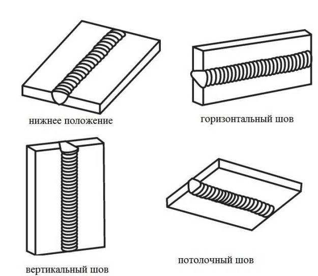 виды швов по положению детали