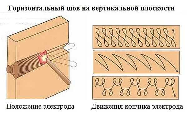 горизонтальный шов на вертикальной плоскости