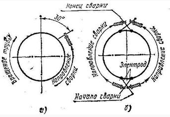 Сварные стыки труб: а – поворотный, б – неповоротный