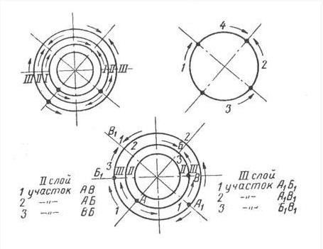 последовательность наложения швов при неповоротной сварке