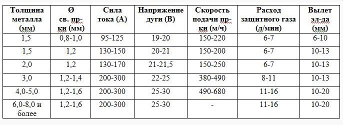соотношение сварочных токов в зависимости от различных показателей