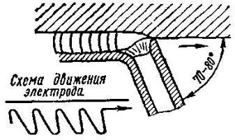 """схема движения электрода """"на себя"""""""