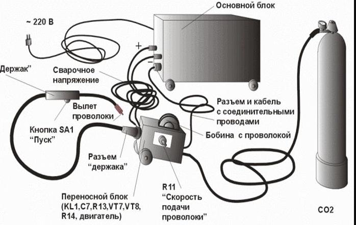 Переносной сварочный аппарат для контактной сварки сварочный аппарат энергия 200