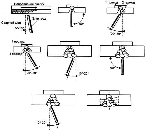 Сварка стыков потолочных швов наплавкой и соединением валиков