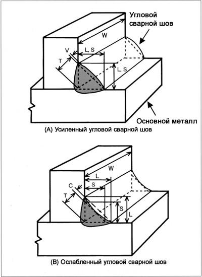 размер углового сварного шва