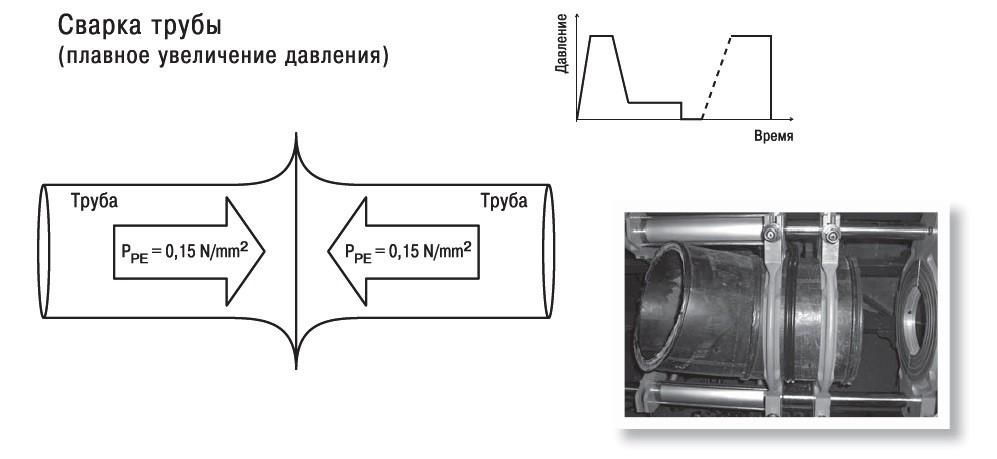 схема сварки труб под давлением