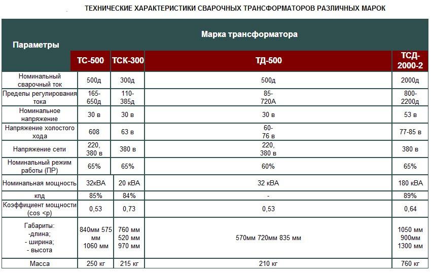 таблица характеристик сварочны аппаратов