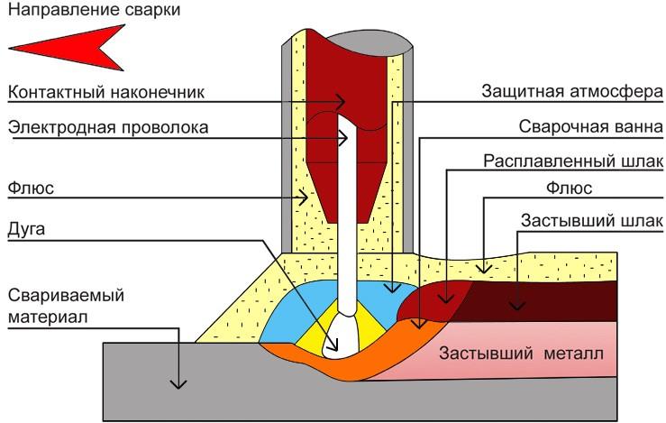 Термическая обработка сварных швов и соединений Высокий