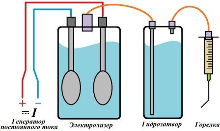 принцип работы водородной сварки