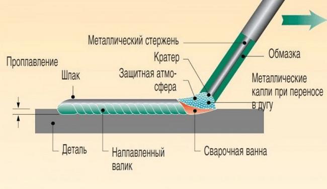 схема сварки инвертором