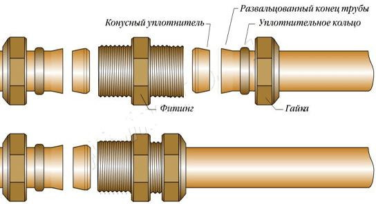 конструкция компрессионных фитингов