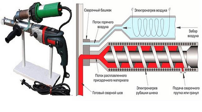 схема работы экструдера