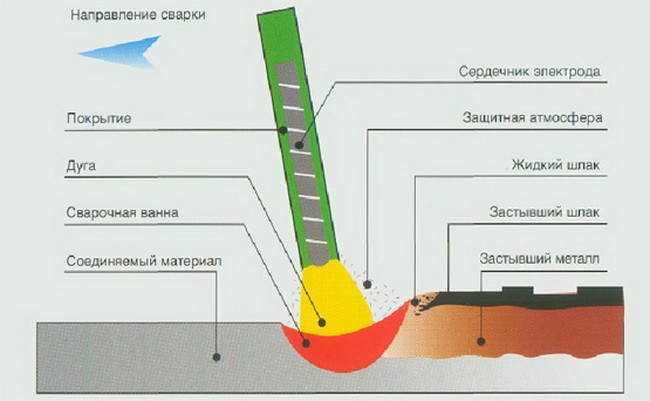 направление электрода