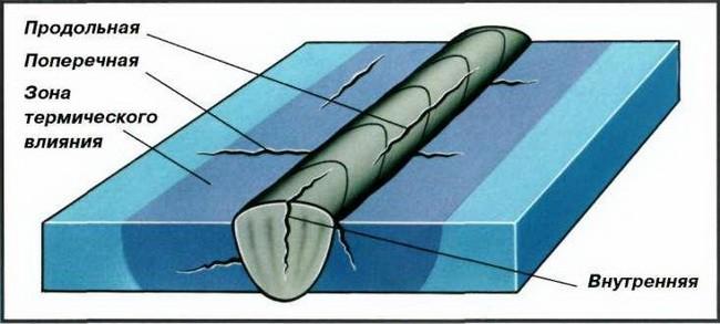 причины возникновения дефекта трещины в шве губки маленьких ротиков