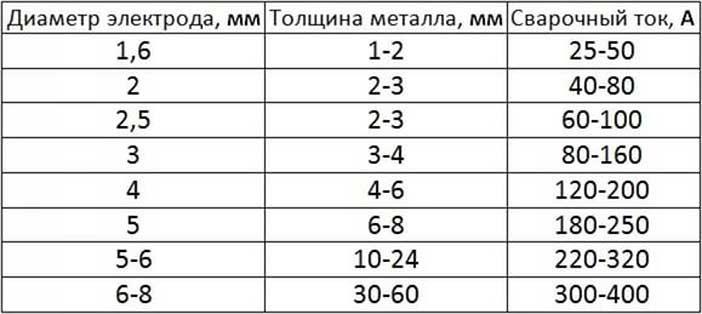 таблица диаметра электрода