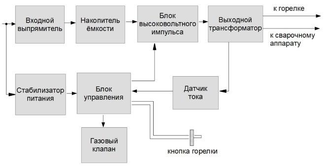 схема работы осциллятора