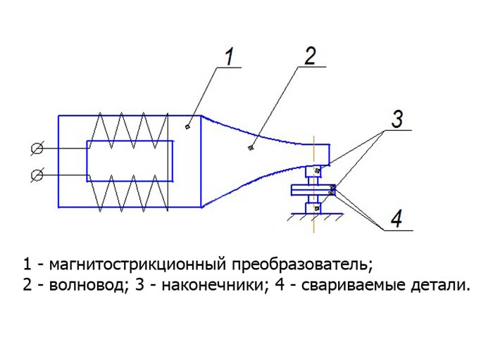 схема ультразвукового сварочного оборудования