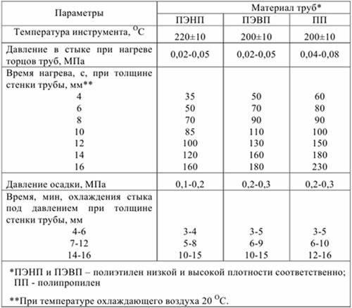 таблица параметров для сварки труб ультразвуком