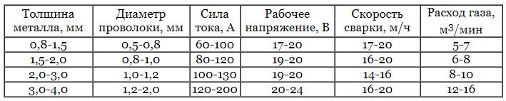 таблица сварки тонких металлов