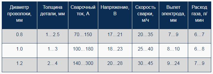 таблица для газовой сварки
