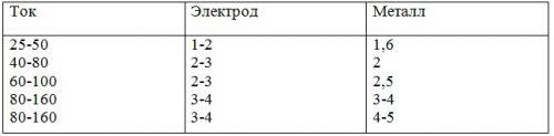 таблица значений для аппарата