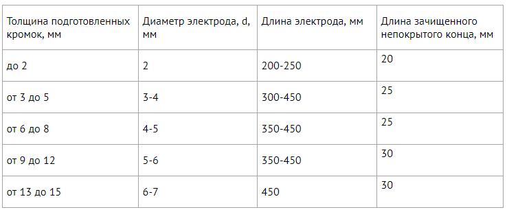 выбор размера электрода