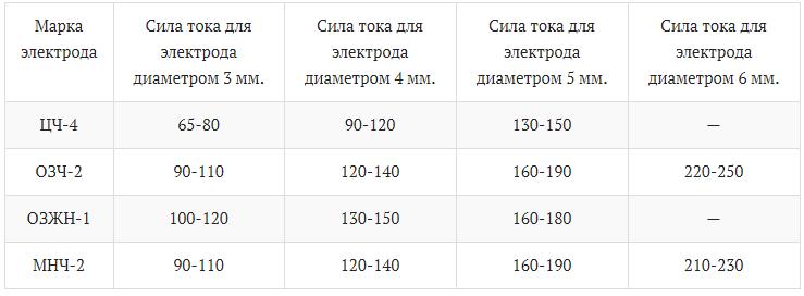 таблица сварка чугуна