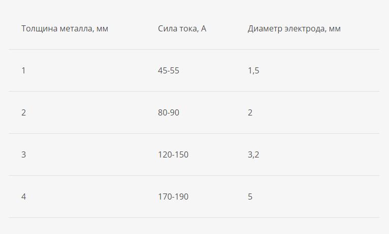 таблица tig сварка