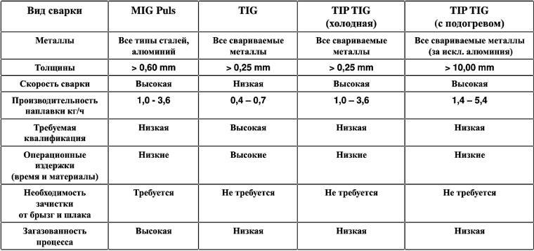 таблица сварки алюминия