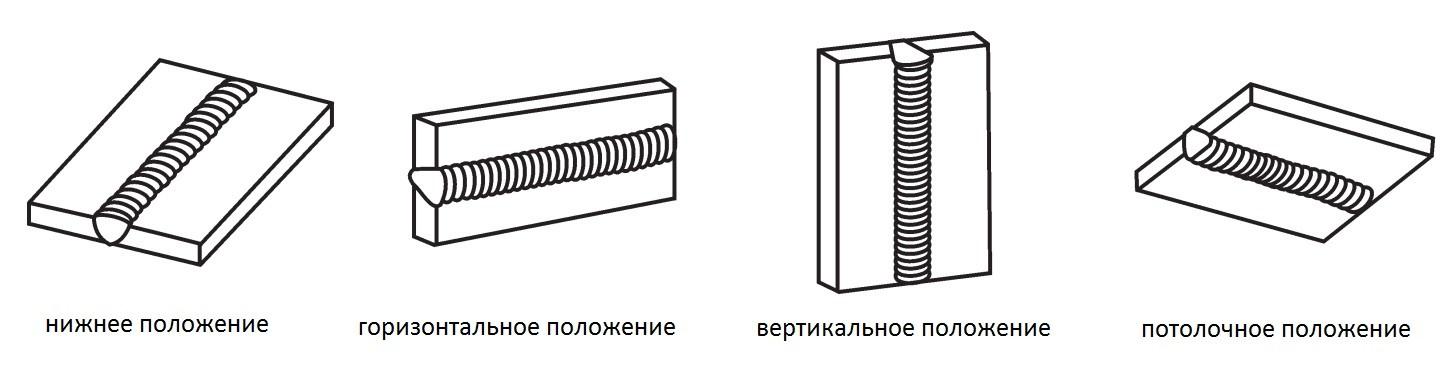 ориентация швов