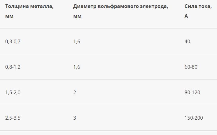 таблица_режим_сварки