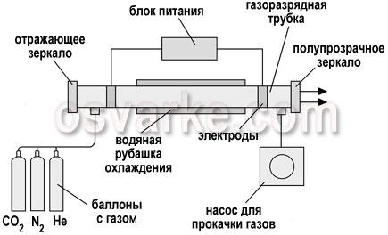 газовая лазерная сварка