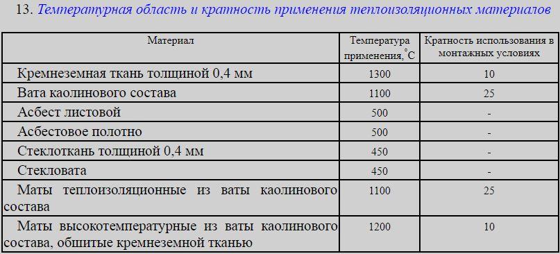 термообработка шва таблица
