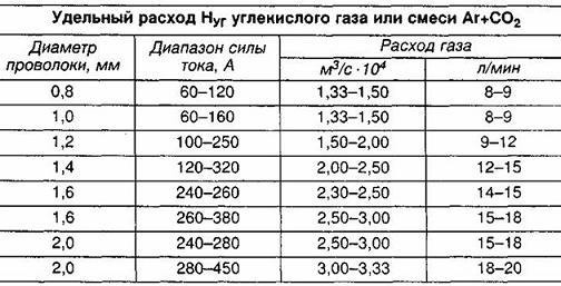 таблица расхода газа