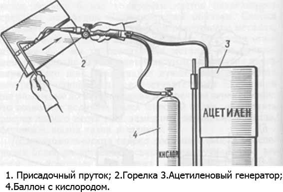 схема сварки ацетиленом