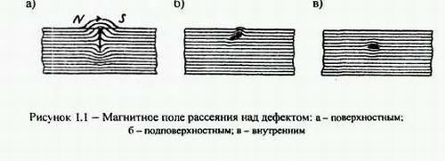 магнитопорошковая дефектоскопия 1