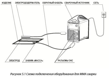 схнма подключения оборудования