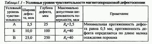 магнитопорошковая дефектоскопия 3