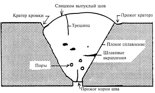 корневые дефекты шва