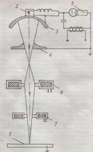 схема лучевой сварки