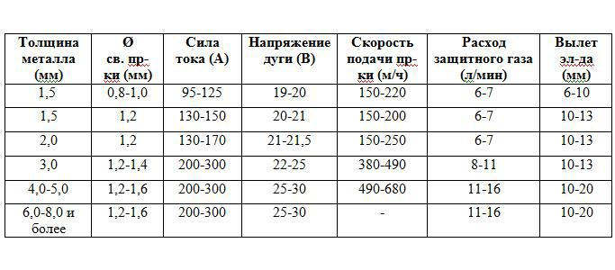 расход сварочного газа