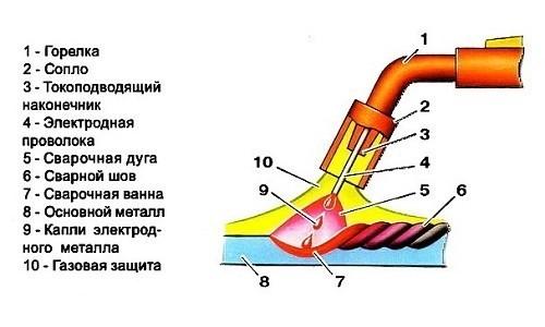 строение газовой горелки