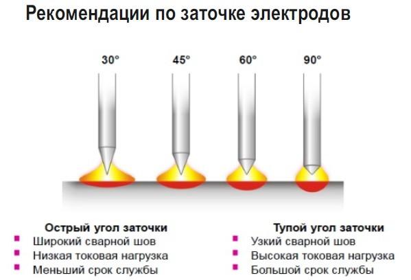 заточка вольфрамового электрода