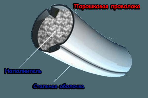 строение порошковой проволоки