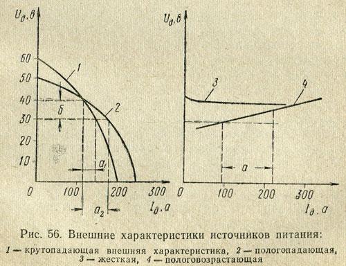 характеристики дуги