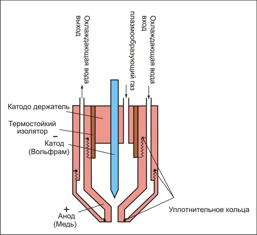 устройство аппарата плазменной резки