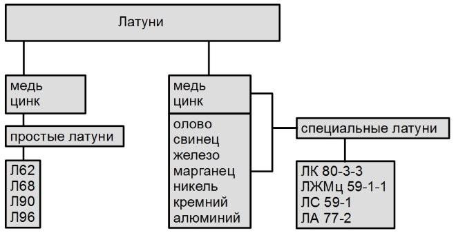 классификация латуней по химическому составу