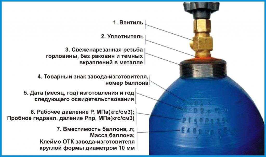 маркировка баллона для газовой горелки