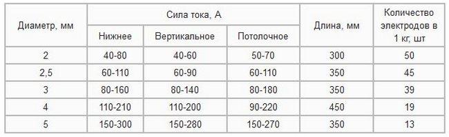 таблица зависимости диаметра электрода ок 46 от силы тока и положения сварки